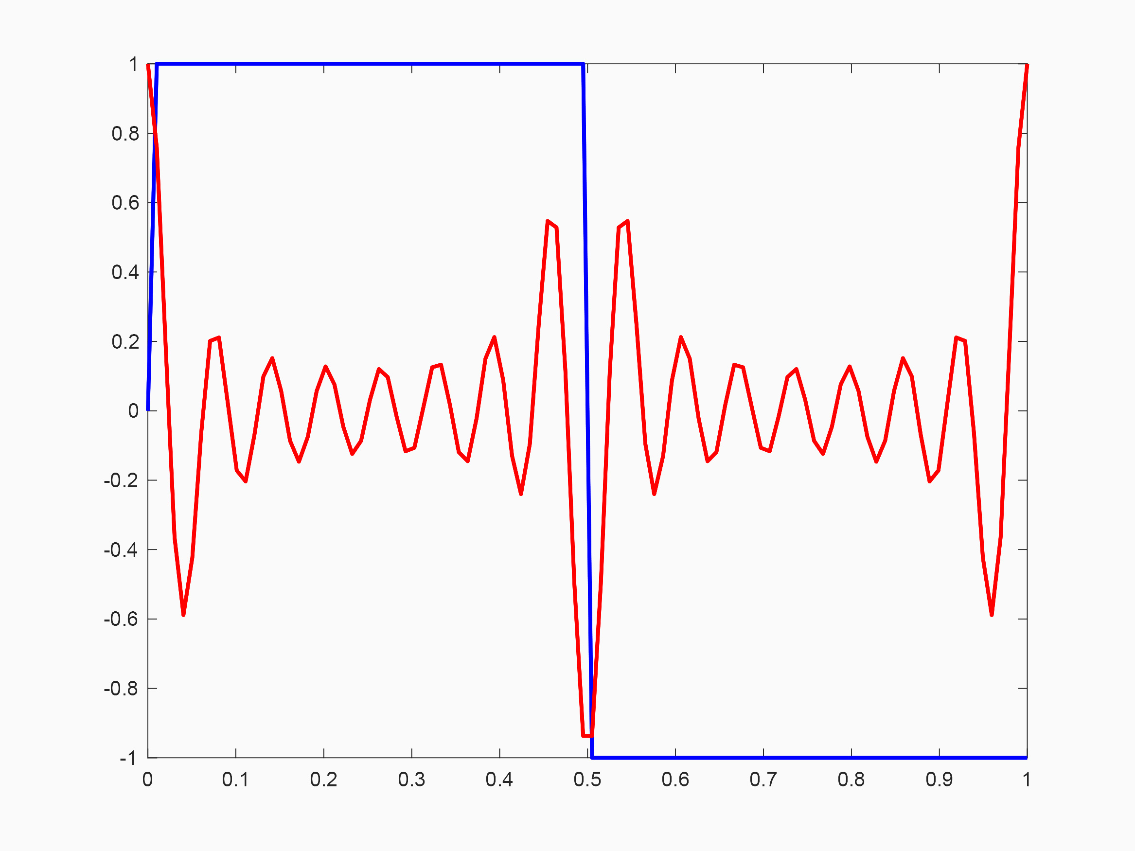 Figure 1: MatLab plot of example waveforms